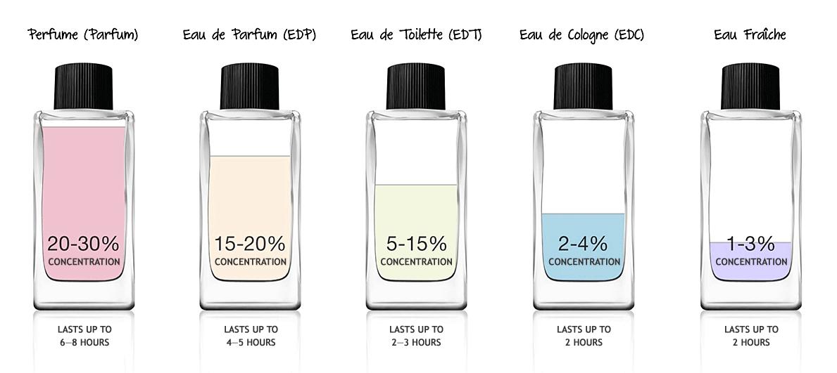 Fragrance strength