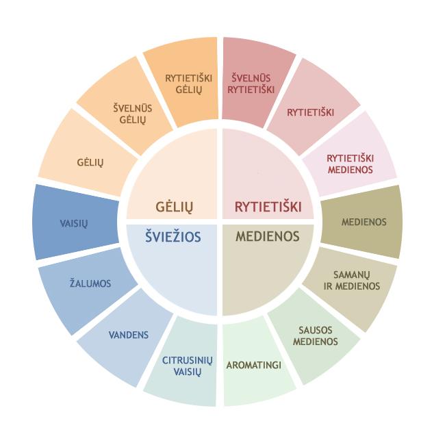 Kvepalų kategorijos
